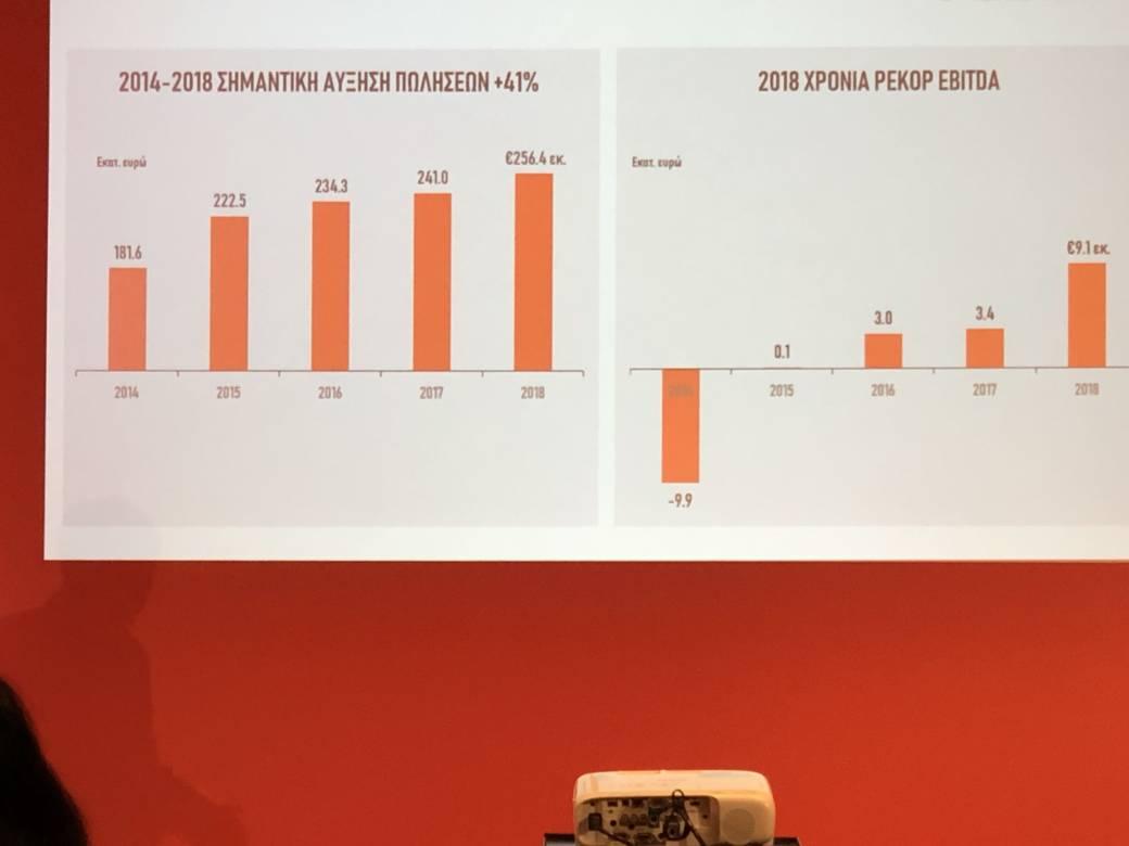 5d306759b5b ... ο Διευθύνων Σύμβουλος των Public, κ. Χρήστος Καλογεράκης και όλη η  ηγετική ομάδα της εταιρείας παρουσίασαν τα οικονομικά αποτελέσματα του 2018.